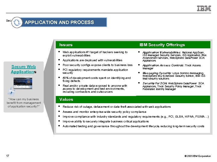 Securing a Dynamic Infrastructure APPLICATION AND PROCESS Issues § 17 Applications are deployed with