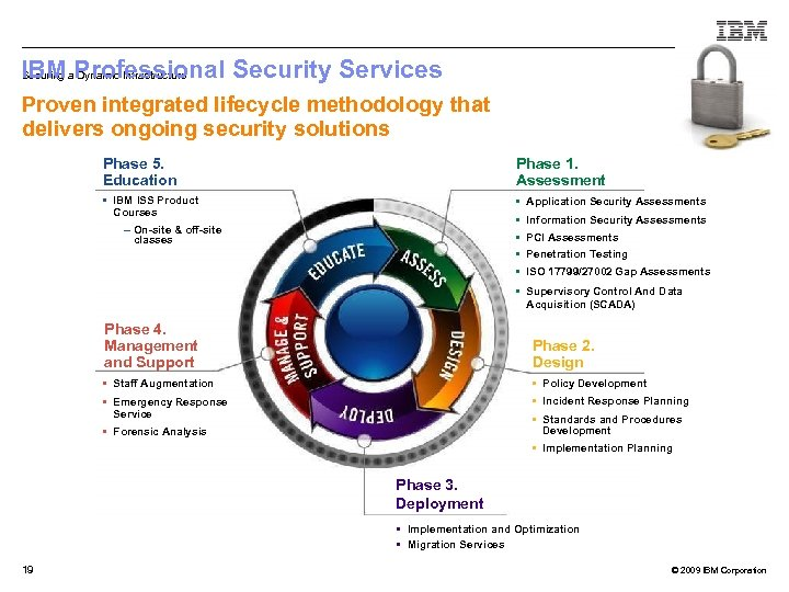 IBMa. Professional Security Services Securing Dynamic Infrastructure Proven integrated lifecycle methodology that delivers ongoing