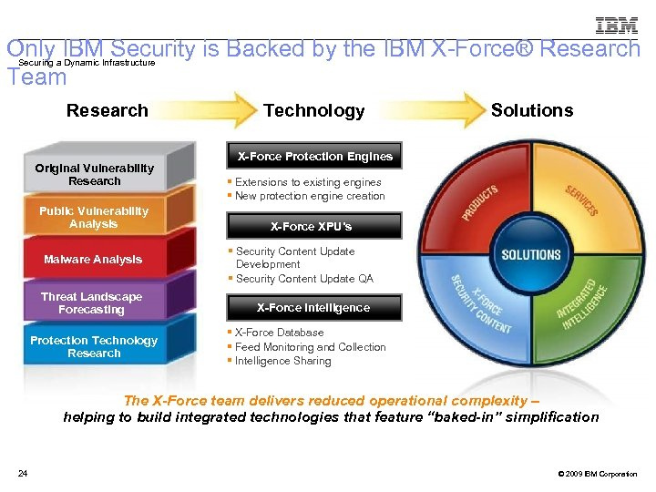 Only IBM Security is Backed by the IBM X-Force® Research Team Securing a Dynamic