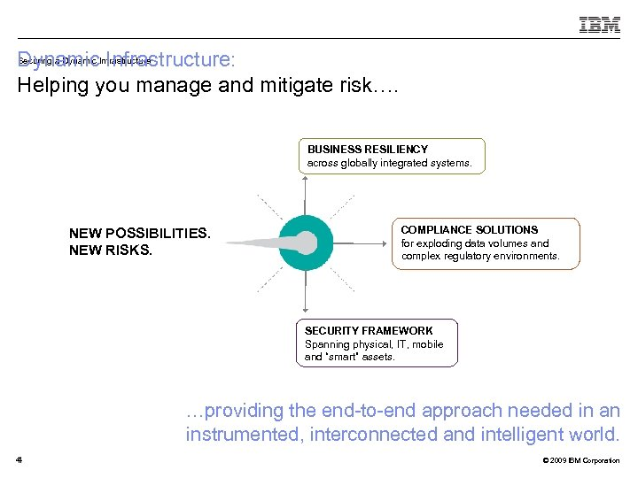 Securing a Dynamic Infrastructure: Dynamic. Infrastructure Helping you manage and mitigate risk…. BUSINESS RESILIENCY