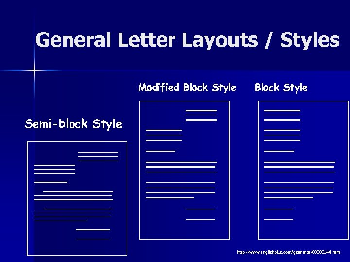 General Letter Layouts / Styles Modified Block Style Semi-block Style http: //www. englishplus. com/grammar/00000144.