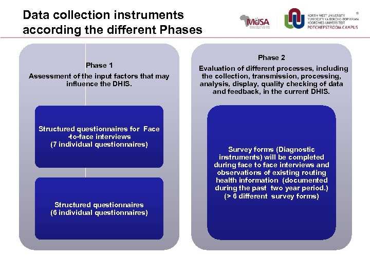Data collection instruments according the different Phases Phase 1 Assessment of the input factors