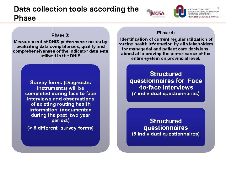 Data collection tools according the Phase 3: Measurement of DHIS performance needs by evaluating