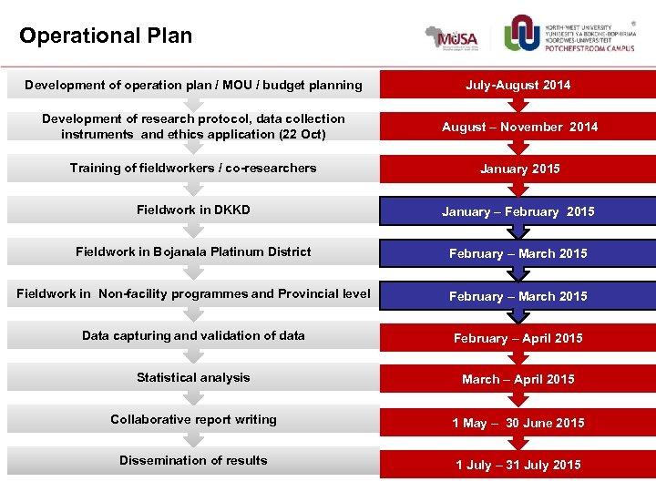 Operational Plan Development of operation plan / MOU / budget planning July-August 2014 Development