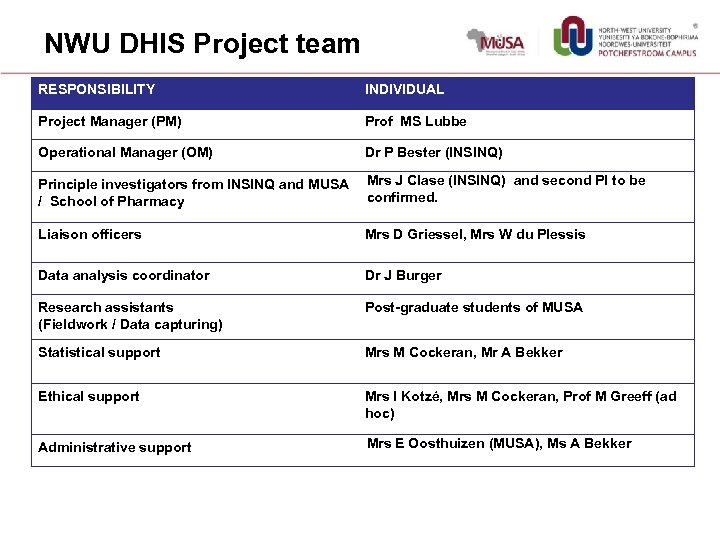 NWU DHIS Project team RESPONSIBILITY INDIVIDUAL Project Manager (PM) Prof MS Lubbe Operational Manager