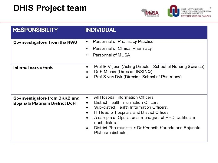 DHIS Project team RESPONSIBILITY INDIVIDUAL Co-investigators from the NWU • Personnel of Pharmacy Practice