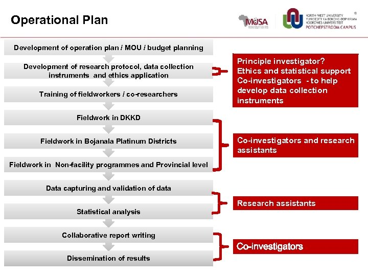 Operational Plan Development of operation plan / MOU / budget planning Development of research