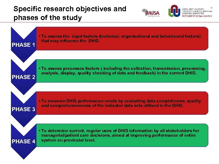 Specific research objectives and phases of the study PHASE 1 PHASE 2 PHASE 3