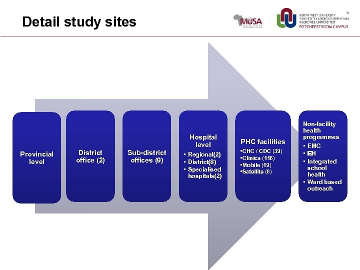 Detail study sites Hospital level Provincial level District office (2) Sub-district offices (9) •