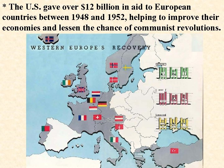 * The U. S. gave over $12 billion in aid to European countries between