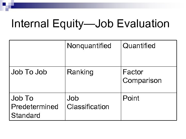 Internal Equity—Job Evaluation Nonquantified Quantified Job To Job Ranking Factor Comparison Job To Predetermined