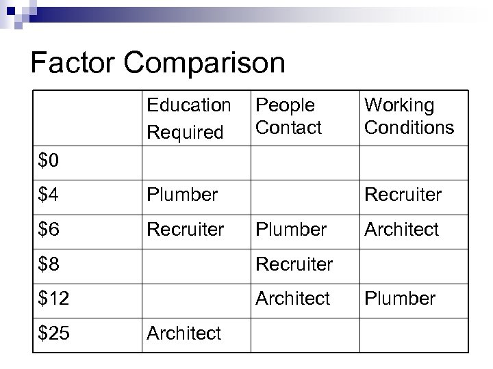 Factor Comparison Education Required People Contact Working Conditions $0 $4 Plumber $6 Recruiter Plumber