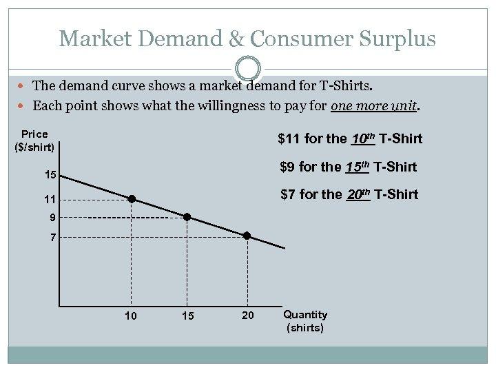 Market Demand & Consumer Surplus The demand curve shows a market demand for T-Shirts.