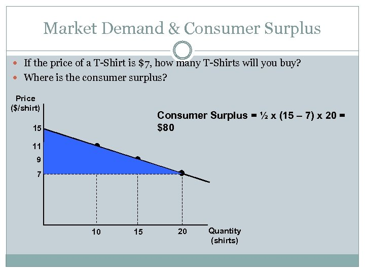Market Demand & Consumer Surplus If the price of a T-Shirt is $7, how