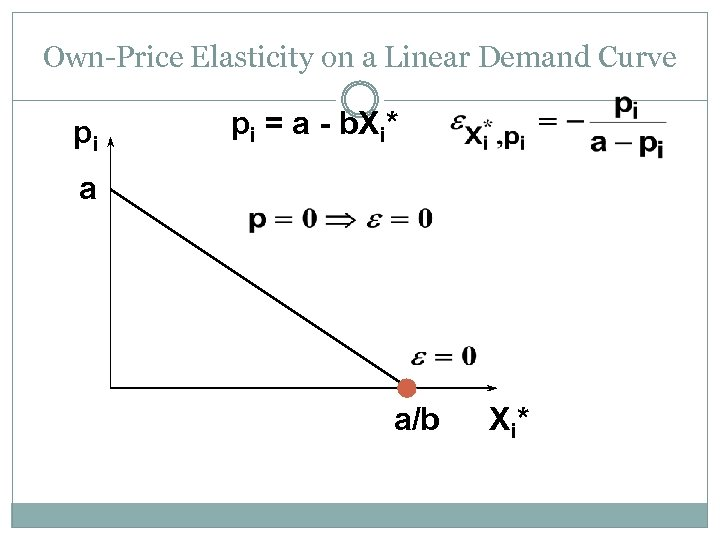 Own-Price Elasticity on a Linear Demand Curve pi pi = a - b. Xi*