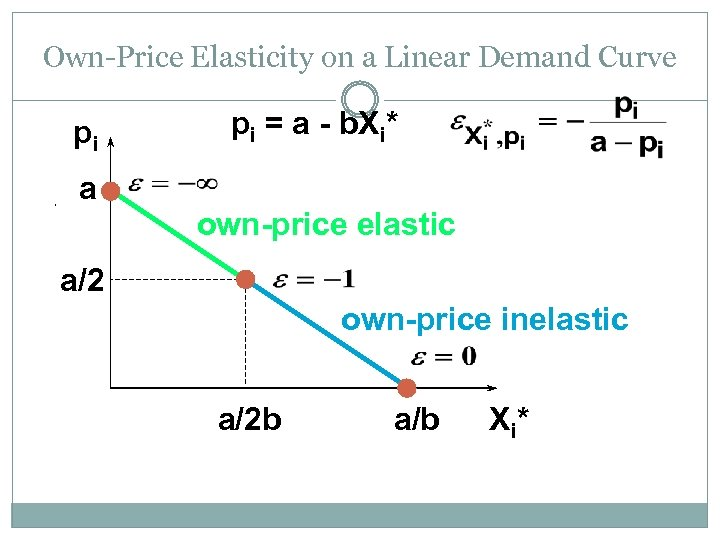 Own-Price Elasticity on a Linear Demand Curve pi a pi = a - b.