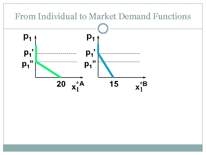 """From Individual to Market Demand Functions p 1 p 1' p 1"""" 20 15"""