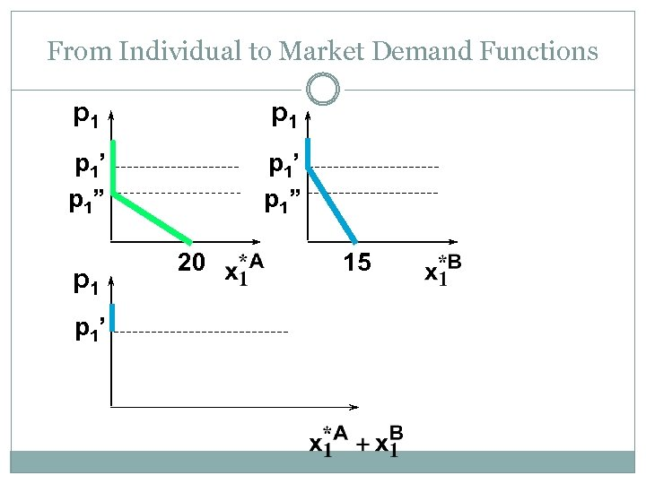"""From Individual to Market Demand Functions p 1 p 1' p 1"""" p 1'"""