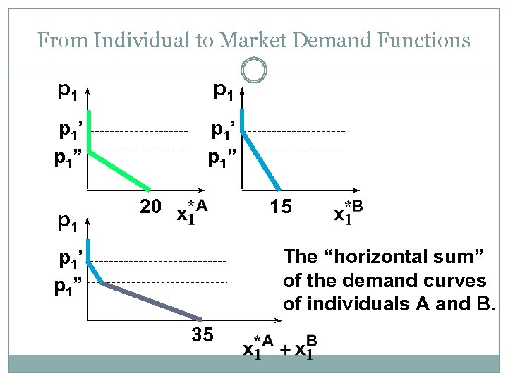 """From Individual to Market Demand Functions p 1 p 1' p 1"""" p 1"""