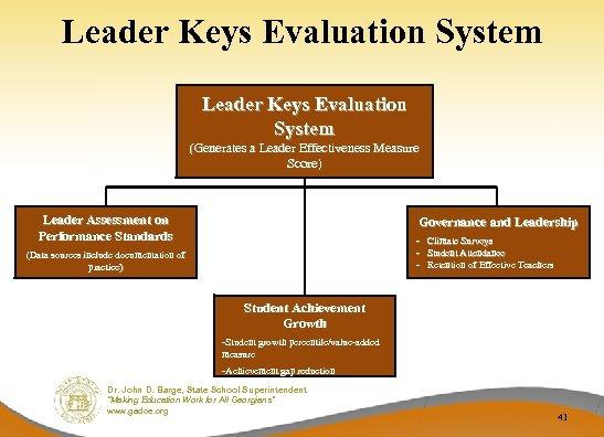 Leader Keys Evaluation System (Generates a Leader Effectiveness Measure Score) Leader Assessment on Performance