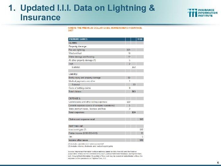 1. Updated I. I. I. Data on Lightning & Insurance 6