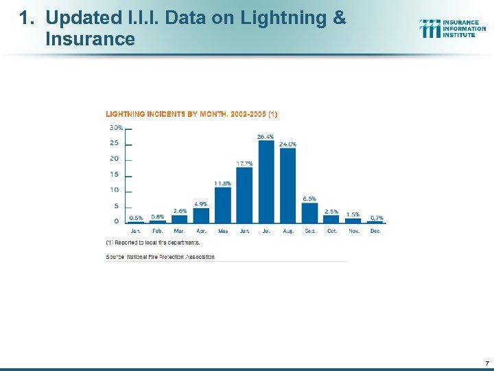 1. Updated I. I. I. Data on Lightning & Insurance 7