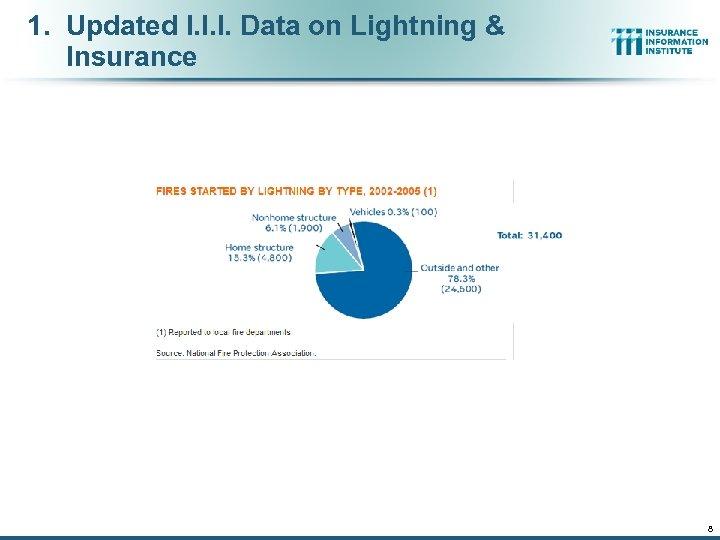1. Updated I. I. I. Data on Lightning & Insurance 8