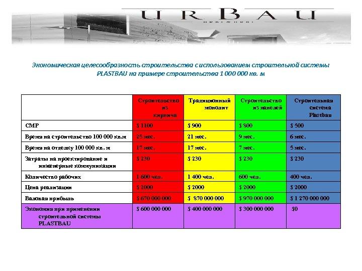 Экономическая целесообразность строительства с использованием строительной системы PLASTBAU на примере строительства 1 000 кв.