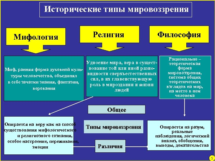 Исторические типы мировоззрения Мифология Религия Философия Удвоение мира, вера в сущест. Миф, ранняя форма