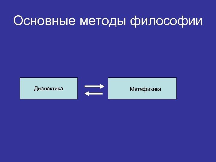 Основные методы философии Диалектика Метафизика