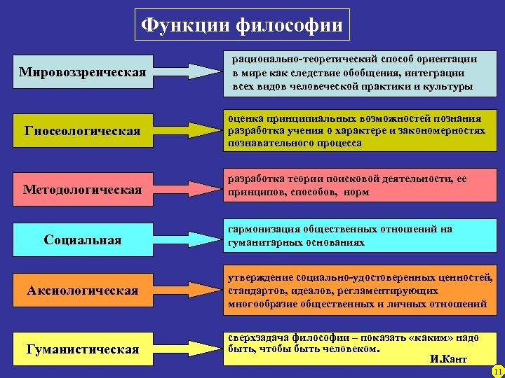 Функции философии Мировоззренческая рационально-теоретический способ ориентации в мире как следствие обобщения, интеграции всех видов