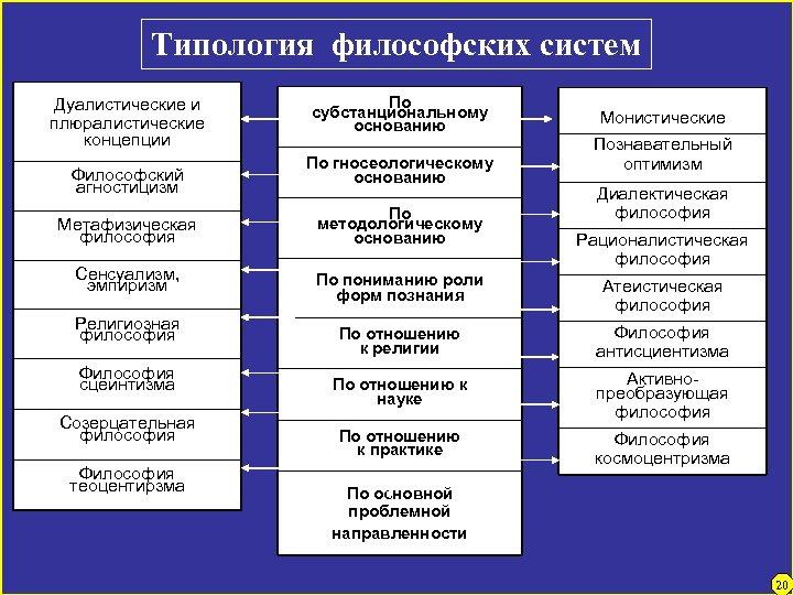 Типология философских систем Дуалистические и плюралистические концепции Философский агностицизм По субстанциональному основанию По гносеологическому