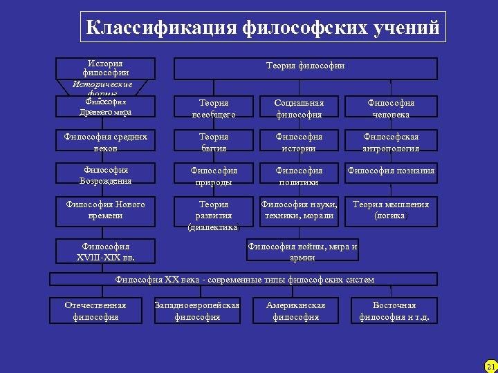 Классификация философских учений История философии Исторические формы Теория философии Философия Древнего мира Теория всеобщего