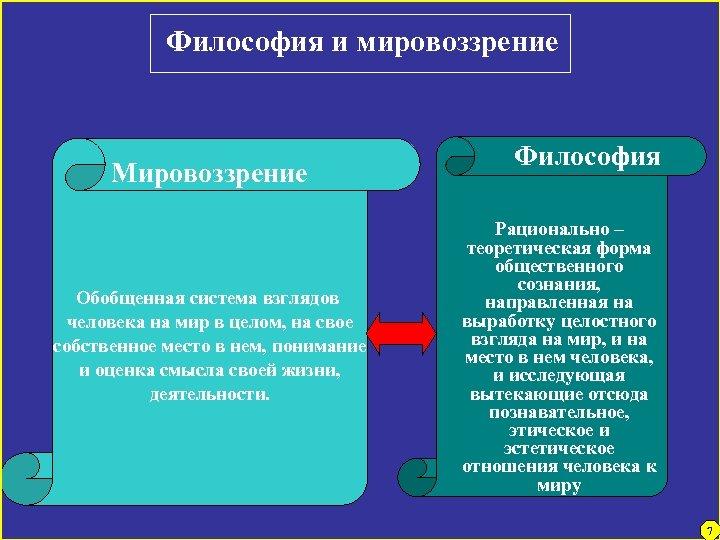 Философия и мировоззрение Мировоззрение Обобщенная система взглядов человека на мир в целом, на свое