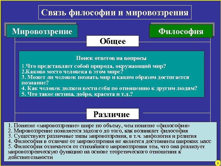 Связь философии и мировоззрения Мировоззрение Философия Общее Поиск ответов на вопросы 1. Что представляет
