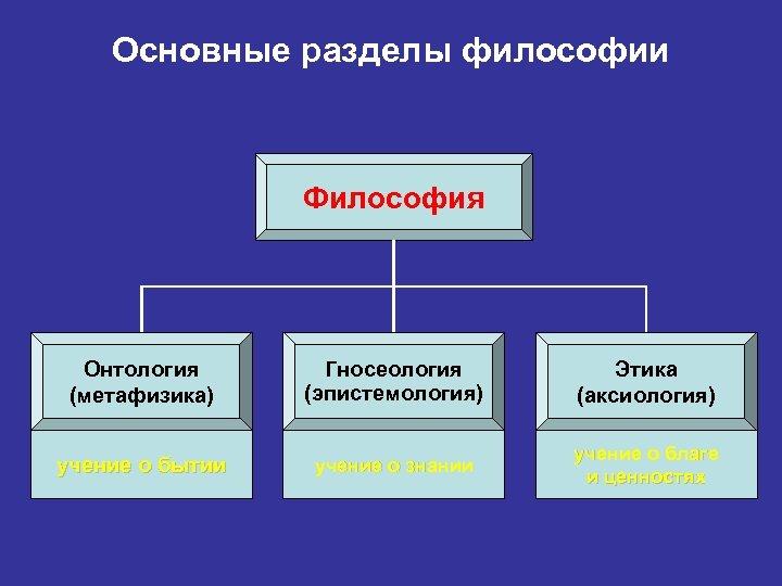 Основные разделы философии Философия Онтология (метафизика) Гносеология (эпистемология) Этика (аксиология) учение о бытии учение