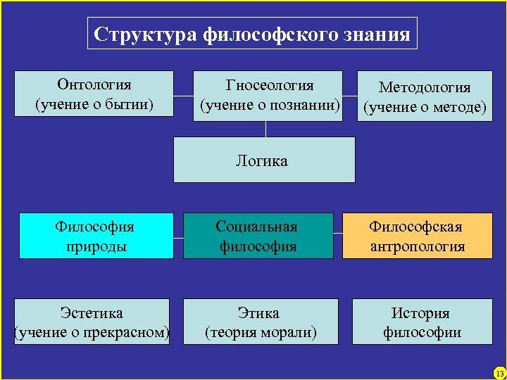 Структура философского знания Онтология (учение о бытии) Гносеология (учение о познании) Методология (учение о