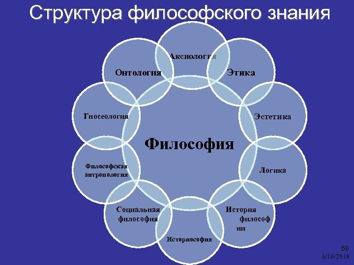 Структура философского знания Аксиология Этика Онтология Эстетика Гносеология Философская антропология Логика Социальная философия История