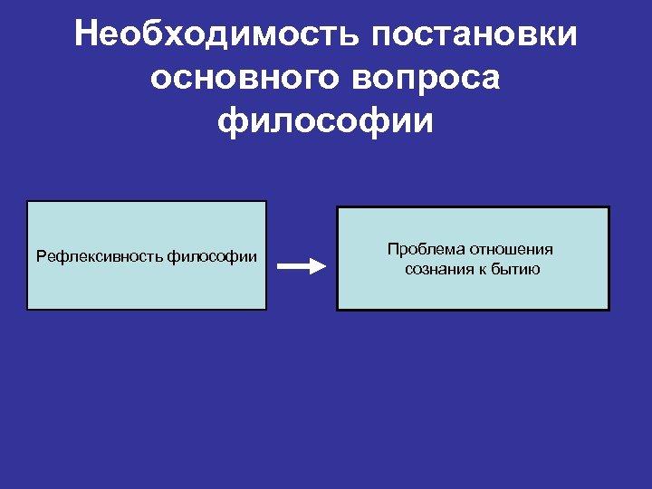 Необходимость постановки основного вопроса философии Рефлексивность философии Проблема отношения сознания к бытию