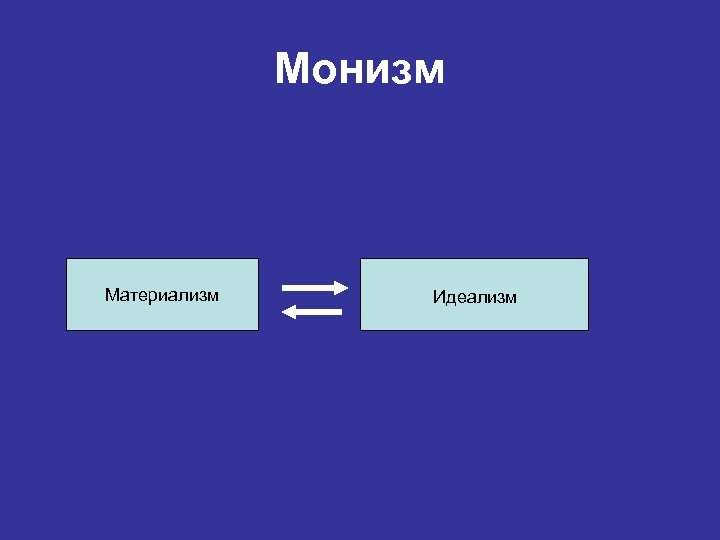 Монизм Материализм Идеализм