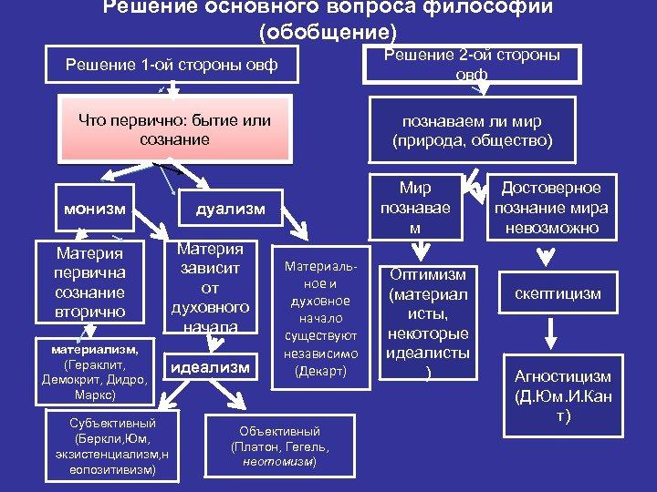 Решение основного вопроса философии (обобщение) Решение 1 -ой стороны овф Решение 2 -ой стороны