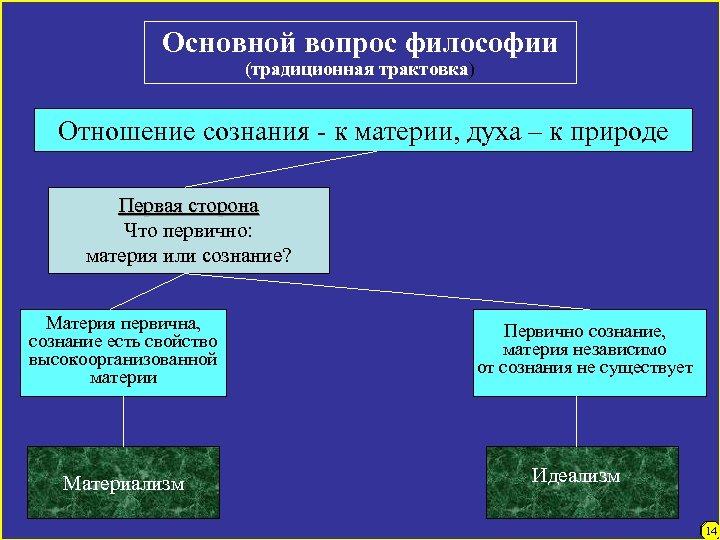 Основной вопрос философии (традиционная трактовка) Отношение сознания - к материи, духа – к природе