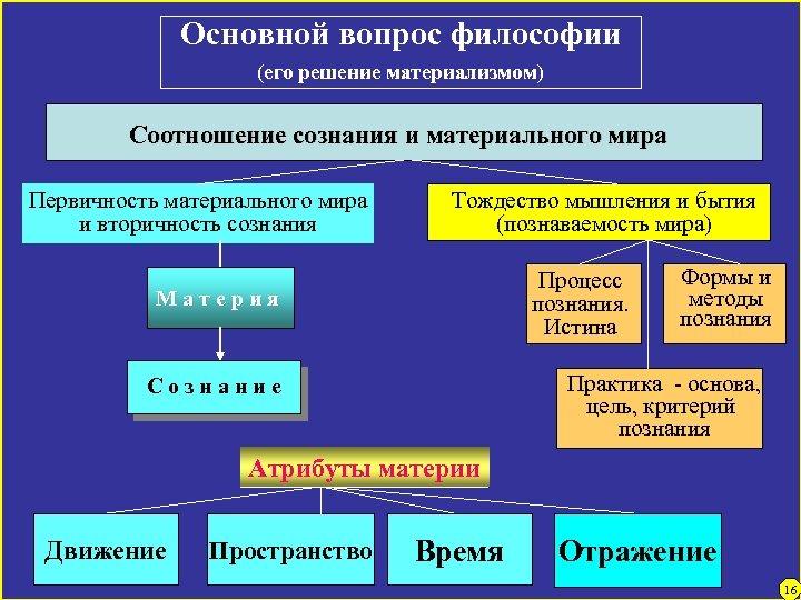 Основной вопрос философии (его решение материализмом) Соотношение сознания и материального мира Первичность материального мира