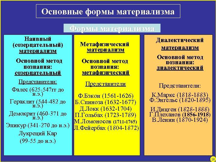 Основные формы материализма Формы материализма Наивный (созерцательный) материализм Метафизический материализм Основной метод познания: созерцательный