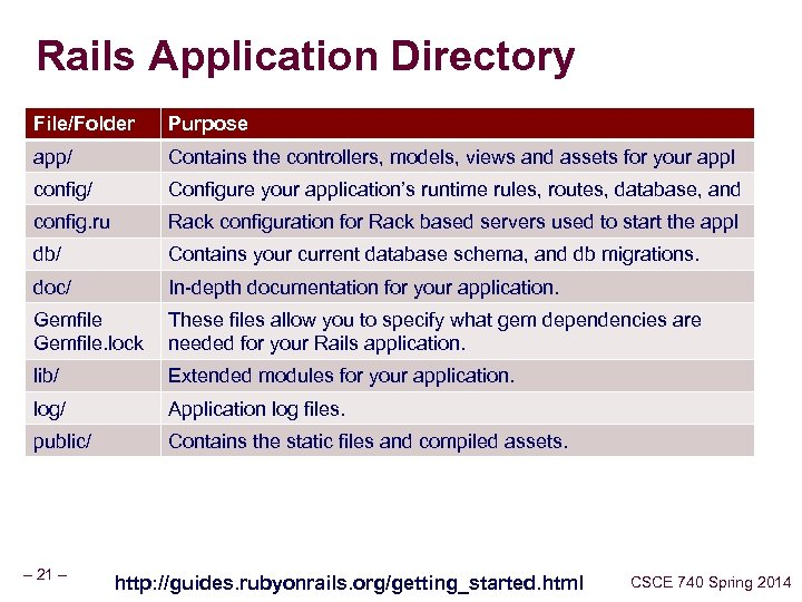 Rails Application Directory File/Folder Purpose app/ Contains the controllers, models, views and assets for