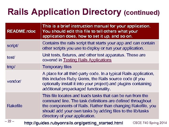 Rails Application Directory (continued) README. rdoc This is a brief instruction manual for your