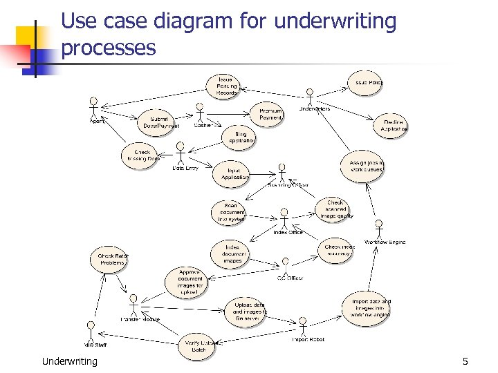 Use case diagram for underwriting processes Underwriting 5