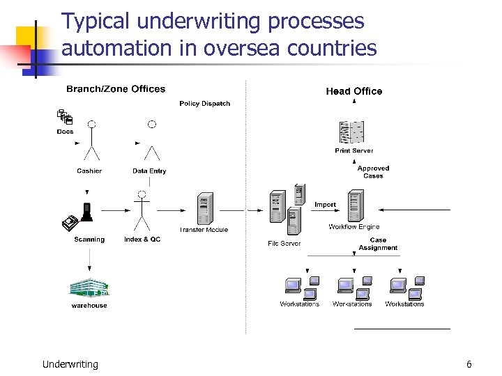 Typical underwriting processes automation in oversea countries Underwriting 6