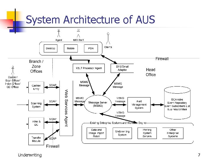 System Architecture of AUS Underwriting 7