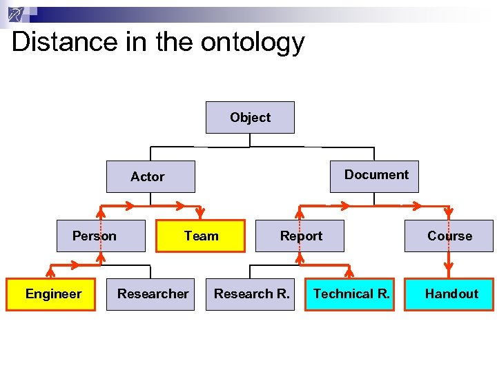 Distance in the ontology Object Document Actor Person Engineer Team Researcher Report Research R.